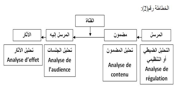 من الاتصال إلى التواصل المؤسسي النماذج والأنساق-2