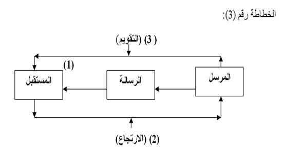 من الاتصال إلى التواصل المؤسسي النماذج والأنساق-3