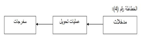 من الاتصال إلى التواصل المؤسسي النماذج والأنساق-4