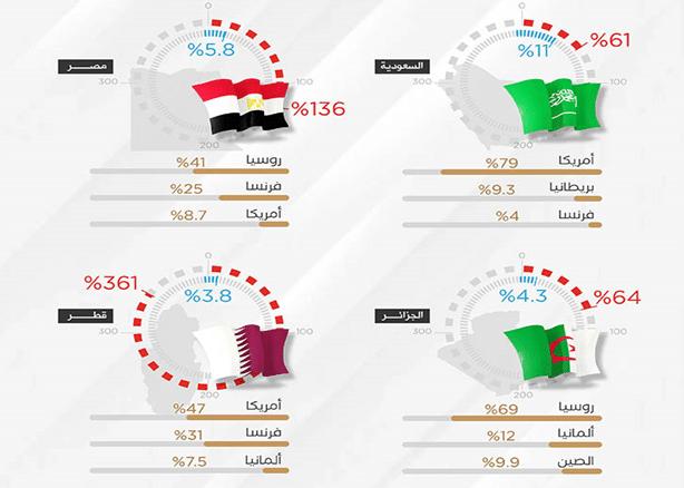 واردات دول الشرق الأوسط من الأسلحة 2016 ـ 2020