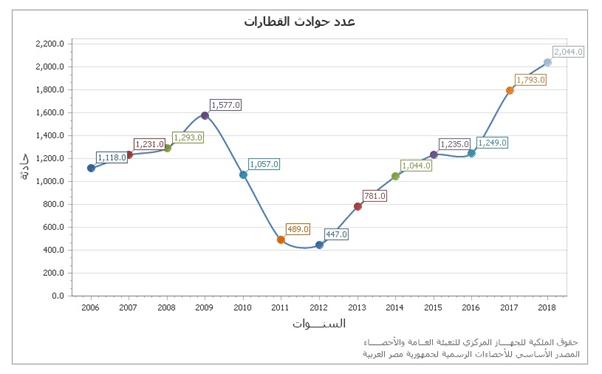 مصر أزمات القطارات الإشكاليات والأولويات والبدائل-1