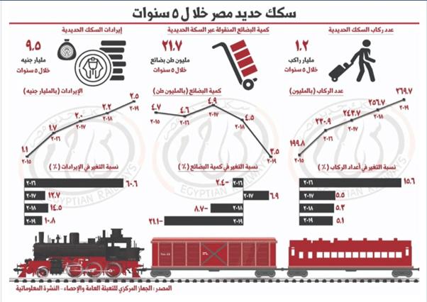 مصر أزمات القطارات الإشكاليات والأولويات والبدائل-2