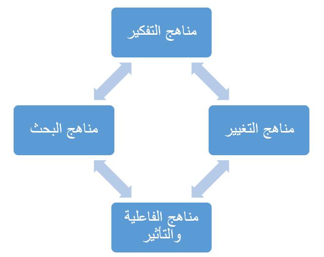 مناهج التفكير ومناهج البحث ومناهج التغيير ومناهج الفاعلية والتأثير