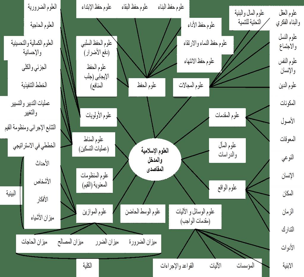 العلوم الإسلامية والمدخل المقاصدي