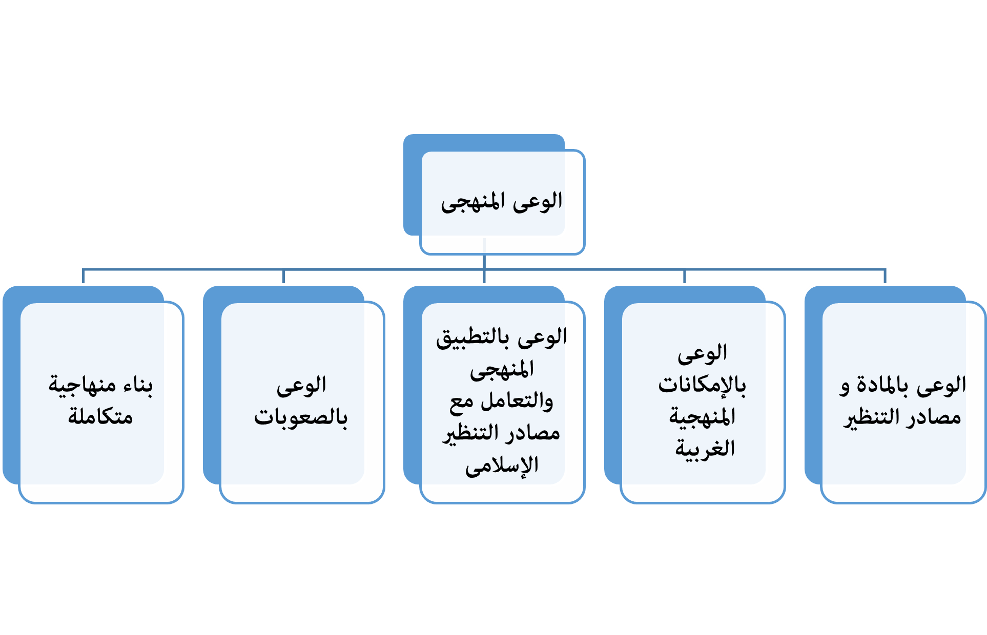 الإطار المنهجي بين الإمكانات الغربية المتاحة والمنهاجية الأصيلة والبديلة-1