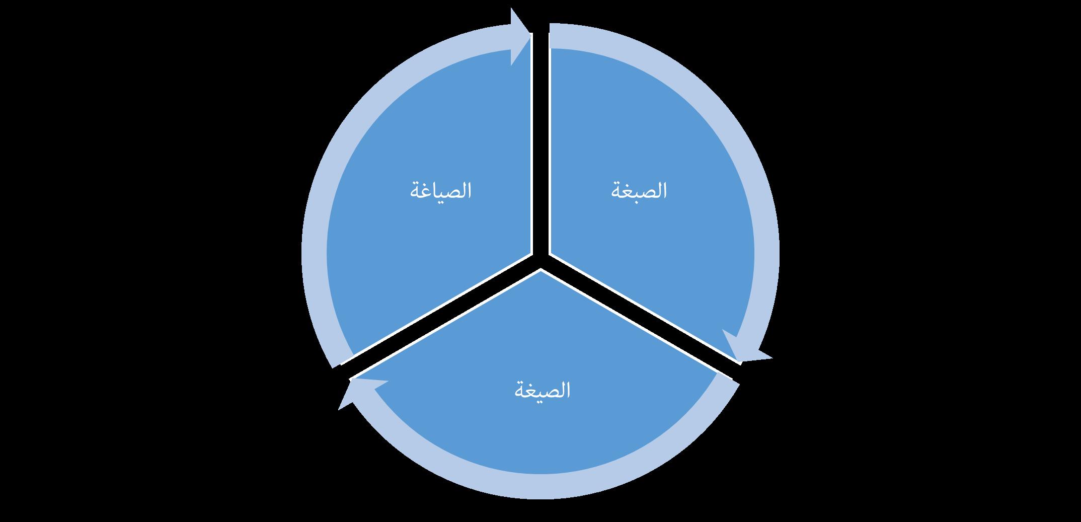 الإطار المنهجي بين الإمكانات الغربية المتاحة والمنهاجية الأصيلة والبديلة-3