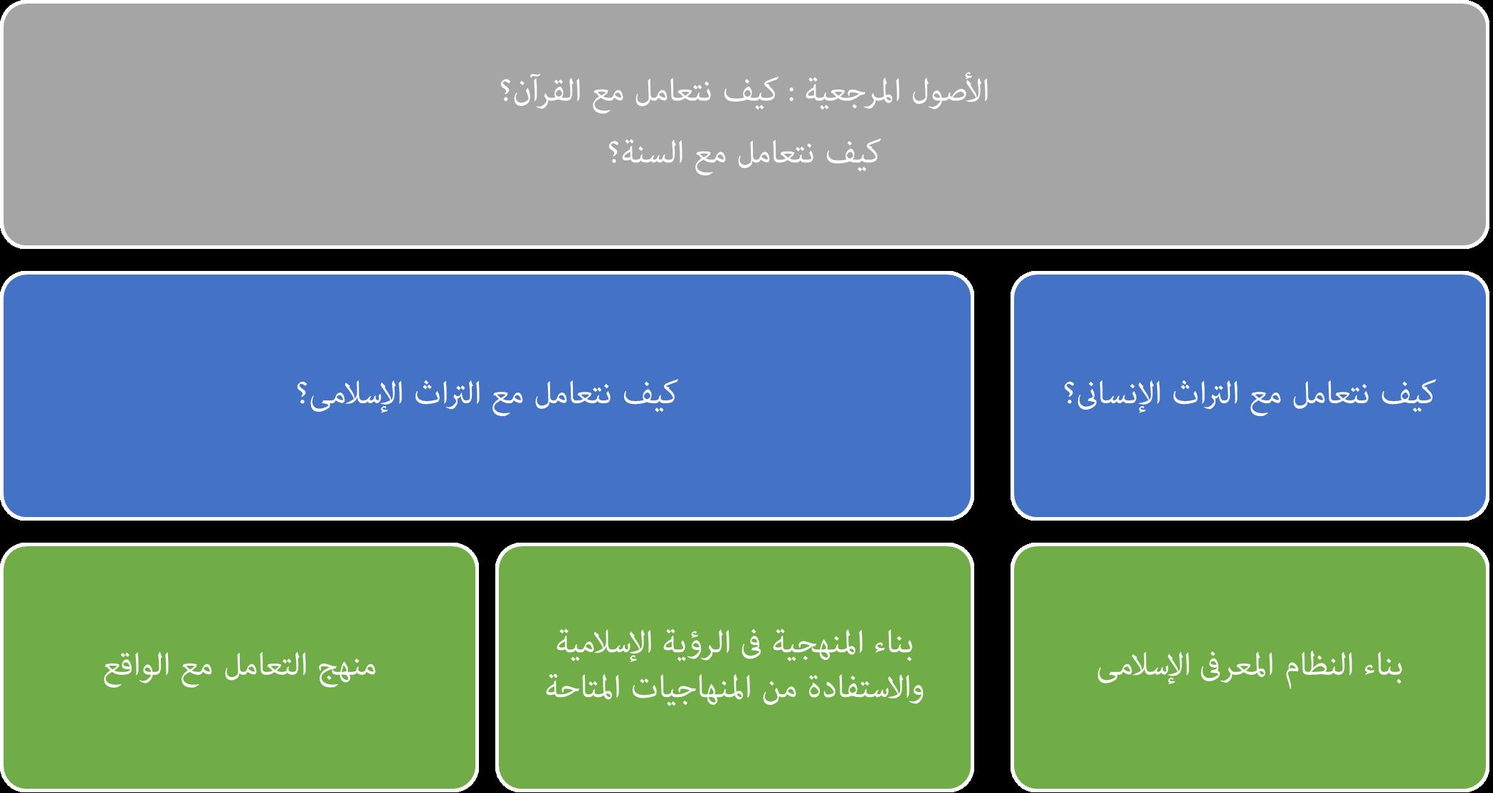 الاصول المرجعية
