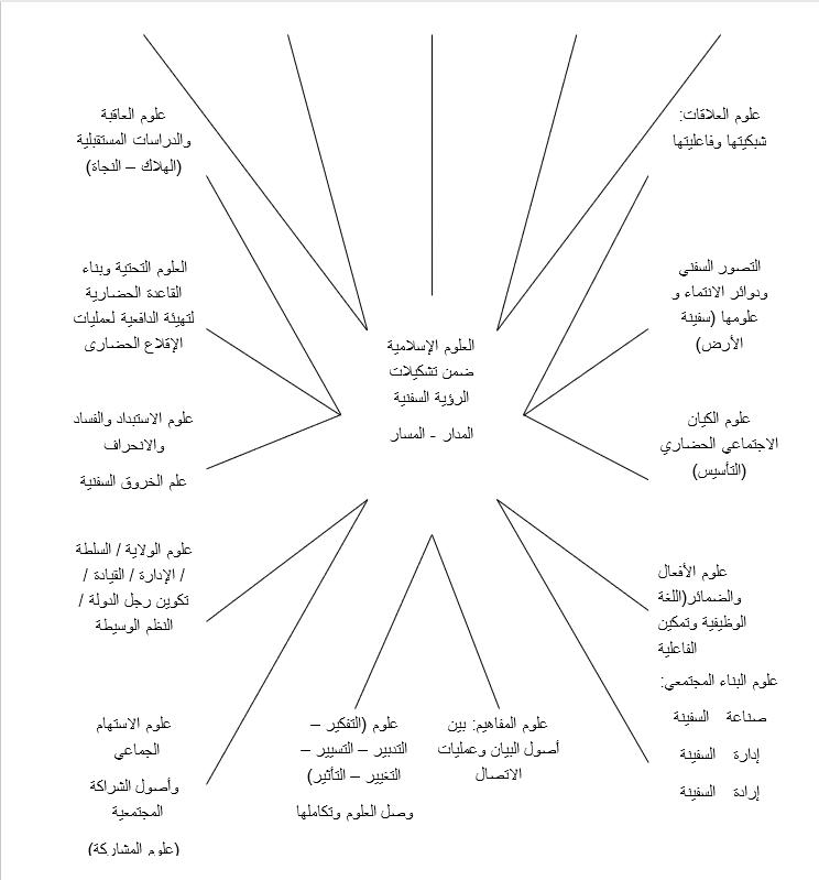 العلوم الإسلامية ضمن تشكيلات الرؤية السفينة