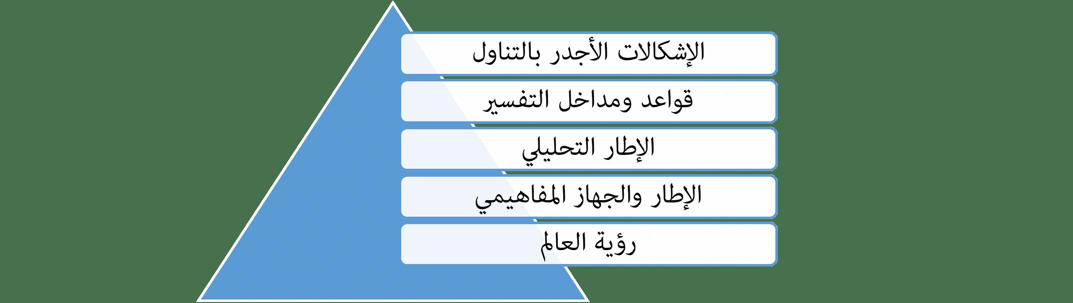 المنهجية الإسلامية المقومات وأطر التخليل وقواعد التفسير-1