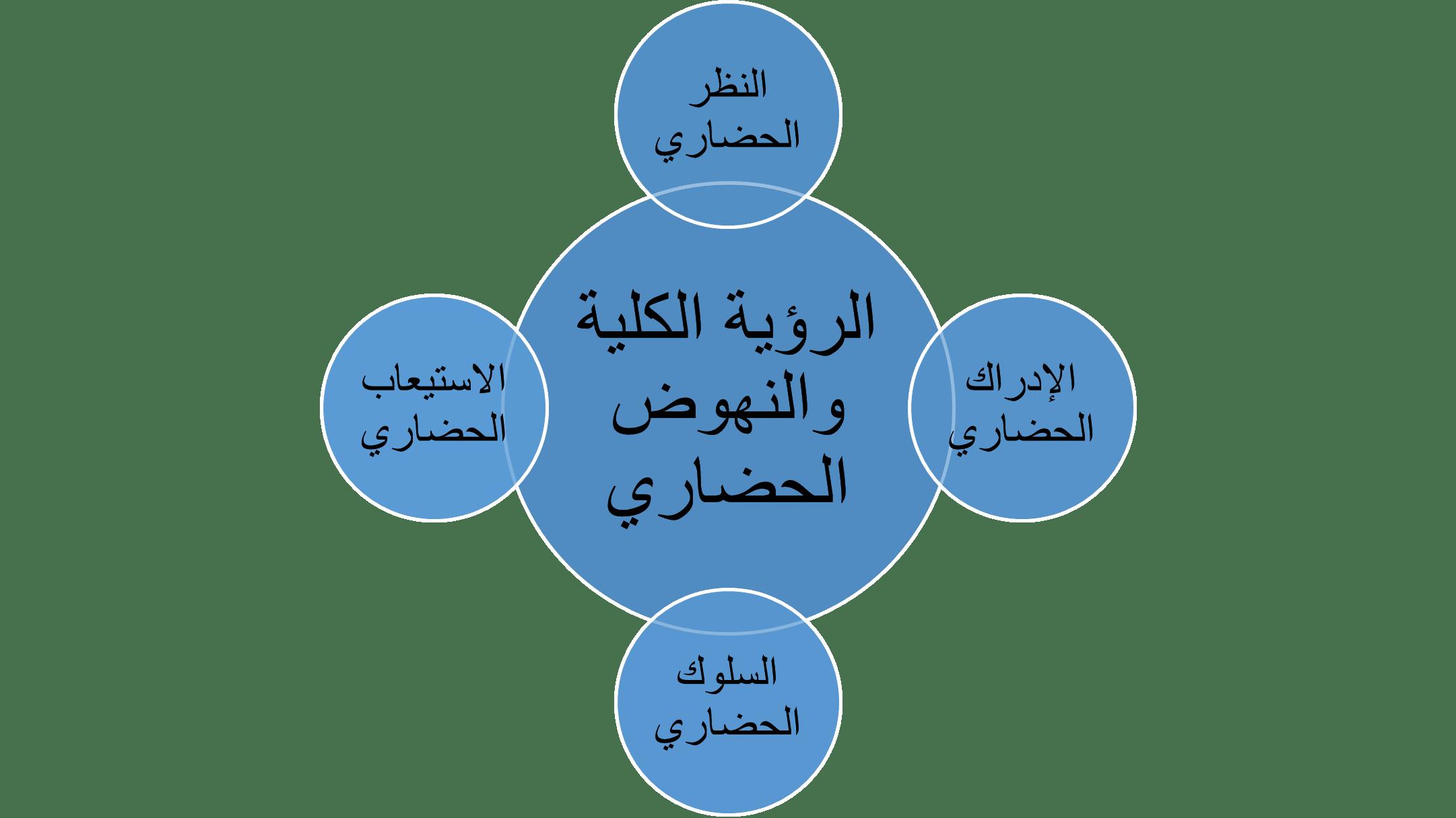 المنهجية الإسلامية المقومات وأطر التخليل وقواعد التفسير-2