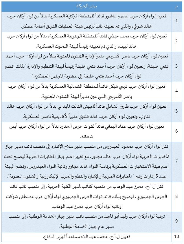 مصر حركة تنقلات الجيش ـ يونيو 2021 -1
