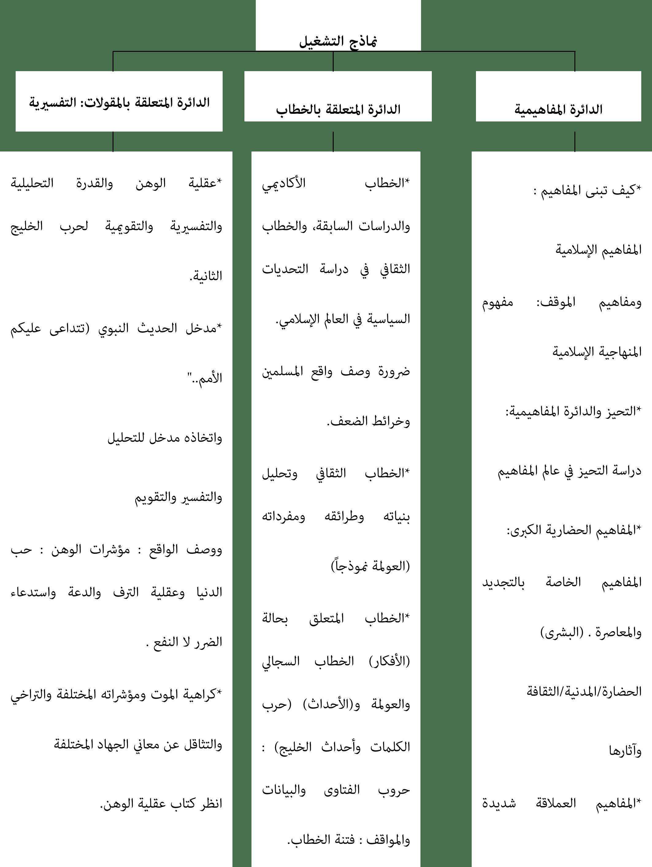 المنهجية الإسلامية التطبيقات ونماذج التشغيل-1