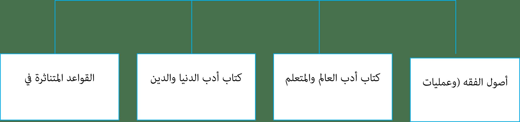 المنهجية الإسلامية التطبيقات ونماذج التشغيل-2