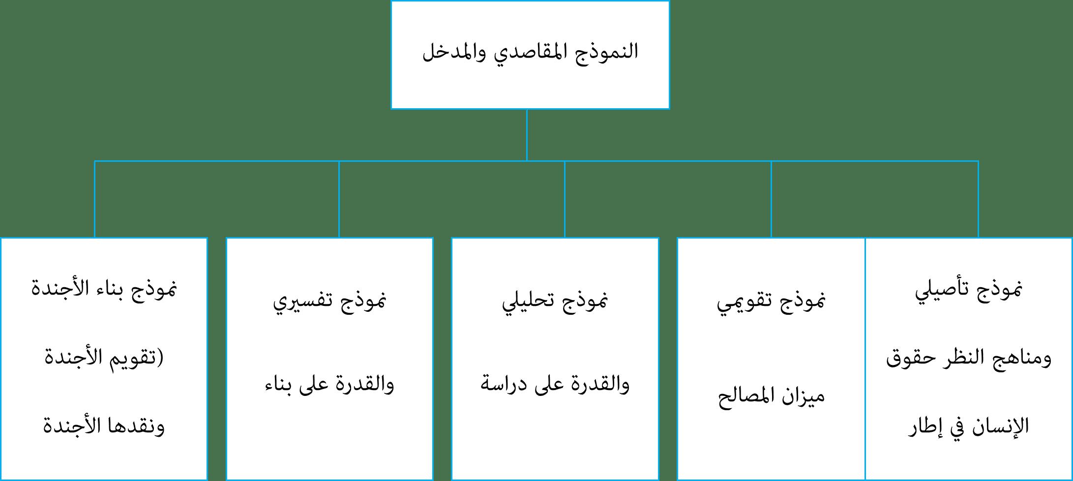 المنهجية الإسلامية التطبيقات ونماذج التشغيل-3