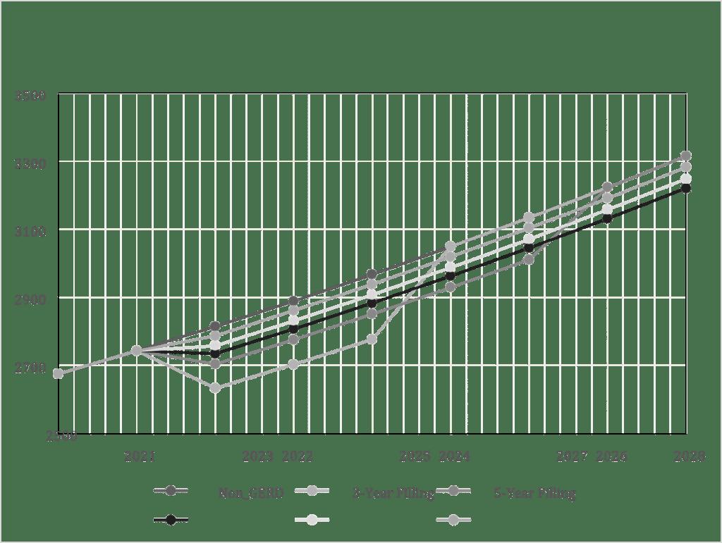 مؤشر الجدوى المحسوب لكل استراتيجية تخفيف مقترحة