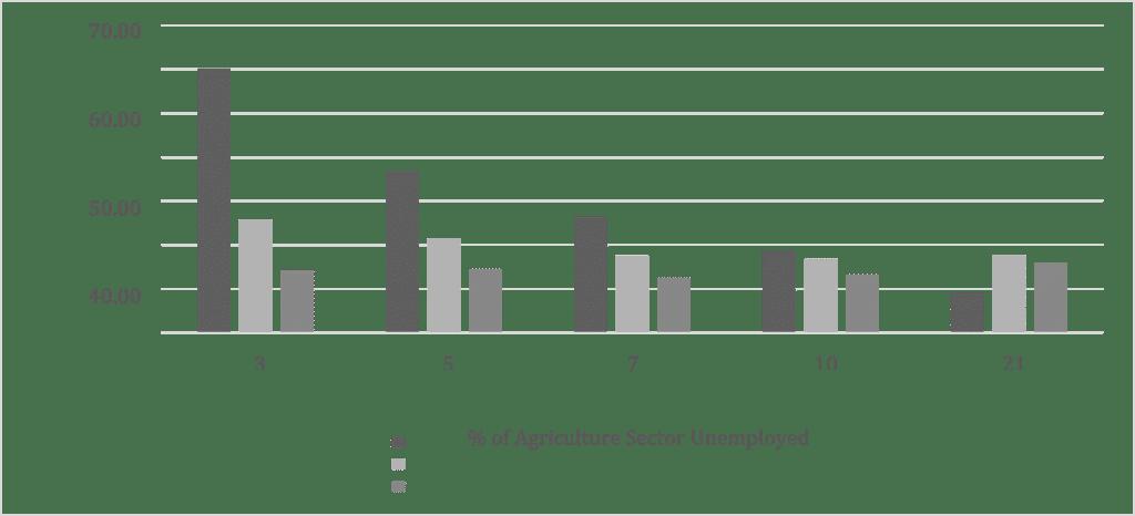 معدلات البطالة المتوقعة والزيادة في إجمالي البطالة في مصر وفق سيناريوهات الملء. تستند توقعات البطالة وفق بيانات البنك الدولي والعمالة لكل فدان في المناطق الزراعية في مصر.