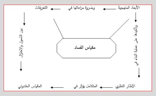 نحو بناء مقياس للفساد رؤية من منظور المدرسة الخلدونية (1)-1