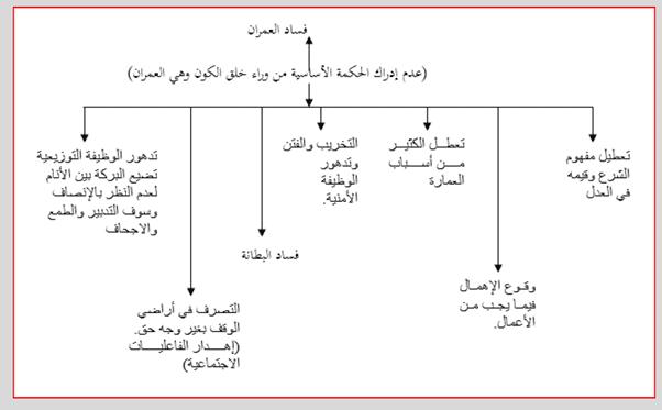نحو بناء مقياس للفساد رؤية من منظور المدرسة الخلدونية (1)-10