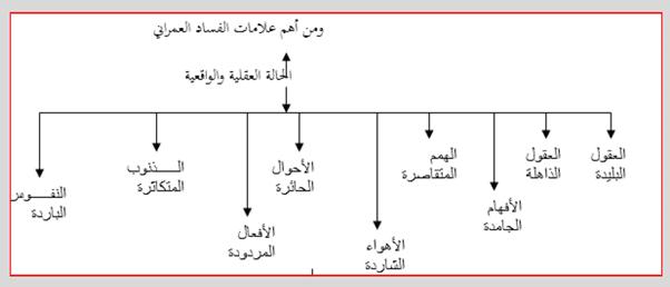 نحو بناء مقياس للفساد رؤية من منظور المدرسة الخلدونية (1)-11