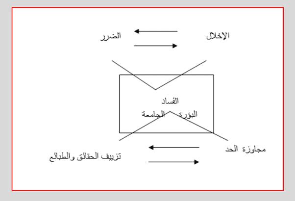 نحو بناء مقياس للفساد رؤية من منظور المدرسة الخلدونية (1)-2