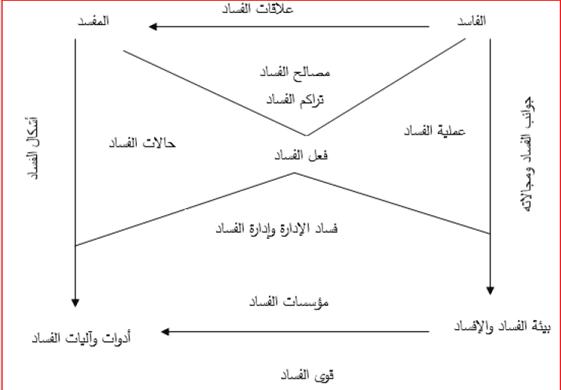 نحو بناء مقياس للفساد رؤية من منظور المدرسة الخلدونية (1)-3