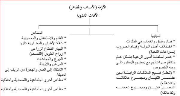 نحو بناء مقياس للفساد رؤية من منظور المدرسة الخلدونية (1)-5