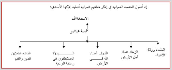نحو بناء مقياس للفساد رؤية من منظور المدرسة الخلدونية (1)-6
