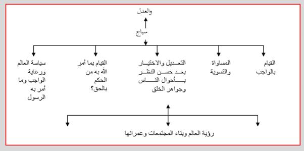 نحو بناء مقياس للفساد رؤية من منظور المدرسة الخلدونية (1)-8