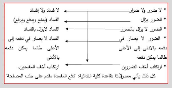نحو بناء مقياس للفساد رؤية من منظور المدرسة الخلدونية (2)-2