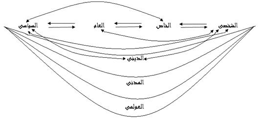 العلاقة بين الديني والمدني والسياسي مقدمات منهجية-1