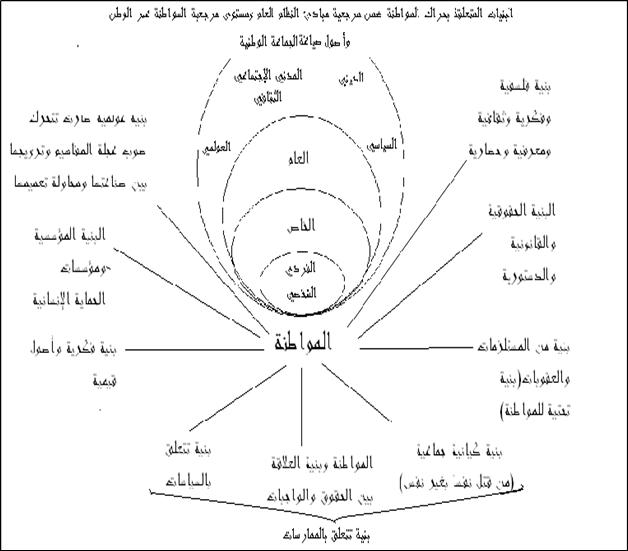 العلاقة بين الديني والمدني والسياسي مقدمات منهجية-3