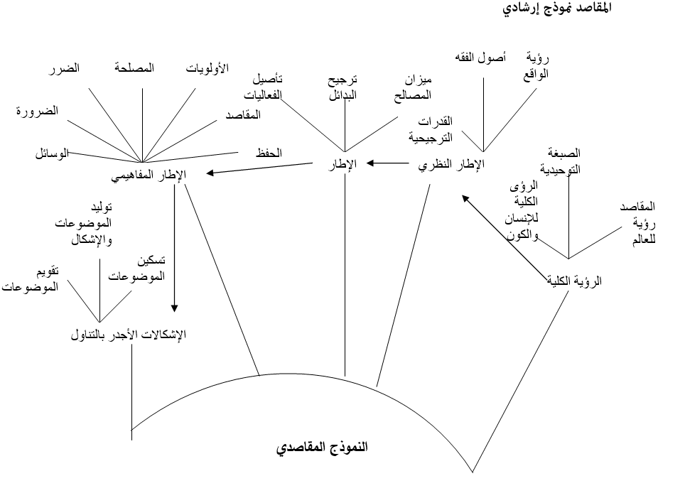 المقاصد نموذج ارشادي